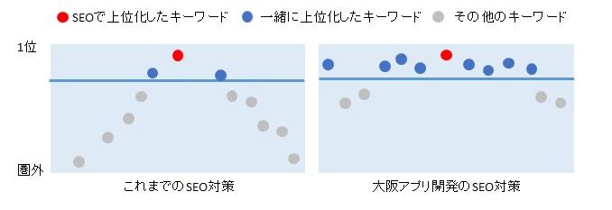 SEO対策を大阪アプリ開発で